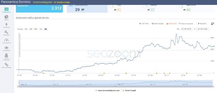 miglioramento-seo-sito